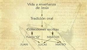 evangelio sinopticos