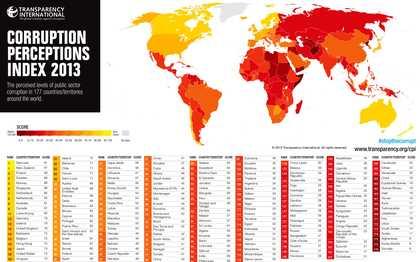 En este sentido, Transparency International parece confirmar estas reflexiones al situar a los países de trasfondo protestante como, con diferencia, los menos corruptos del mundo. Leer más: http://protestantedigital.com/blogs/34306/Por_que_los_paises_protestantes_son_menos_corruptos