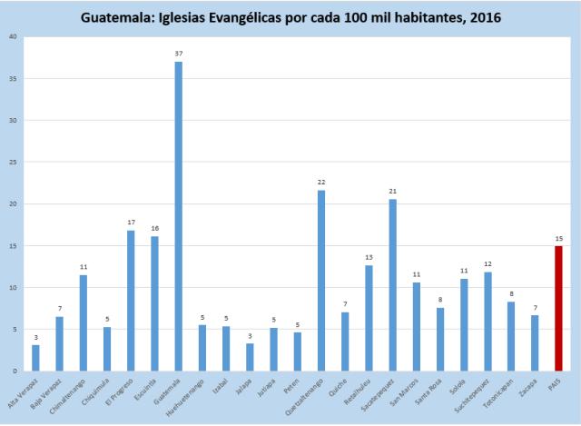 iglesias-por-100-mil-hab-2016-en-dptos-Guatemala2