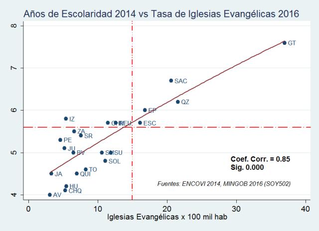 iglesias-por-100-mil-hab-2016-vs-escolaridad-promedio-2014  6