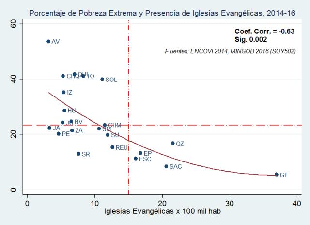 iglesias-por-100-mil-hab-2016-vs-pobreza-extrema-2014 3