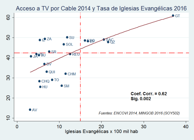 iglesias-por-100-mil-hab-2016-vs-TV-por-cable-2014  5
