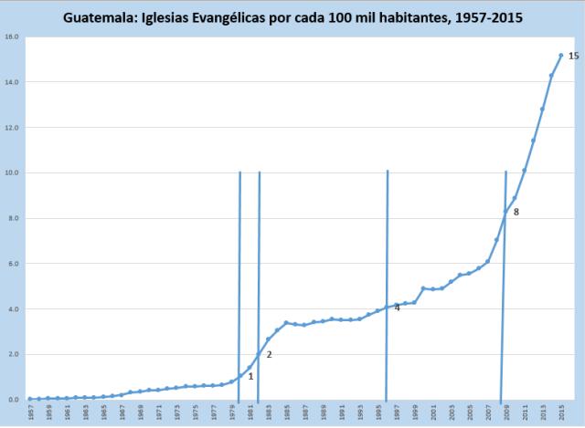 iglesias-por-100-mil-hab-por-años-de-1957-a-2015